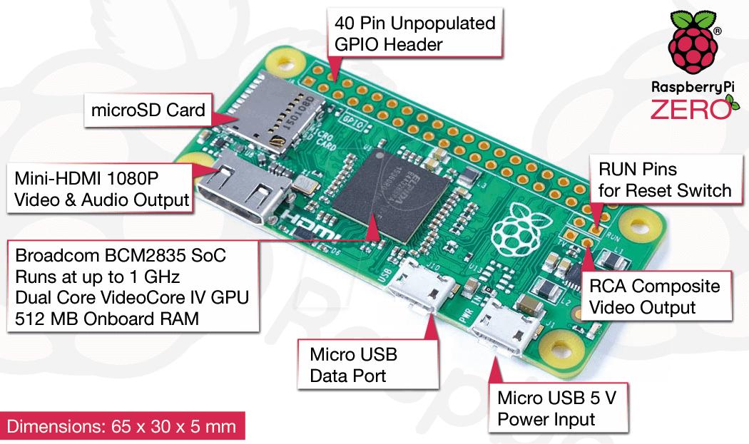 Headless Raspberry Pi Zero Setup with Ethernet from Ground Zero on ...